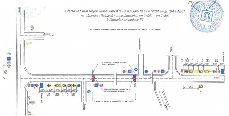 Схемы организации дорожного движения для работ на обочинах